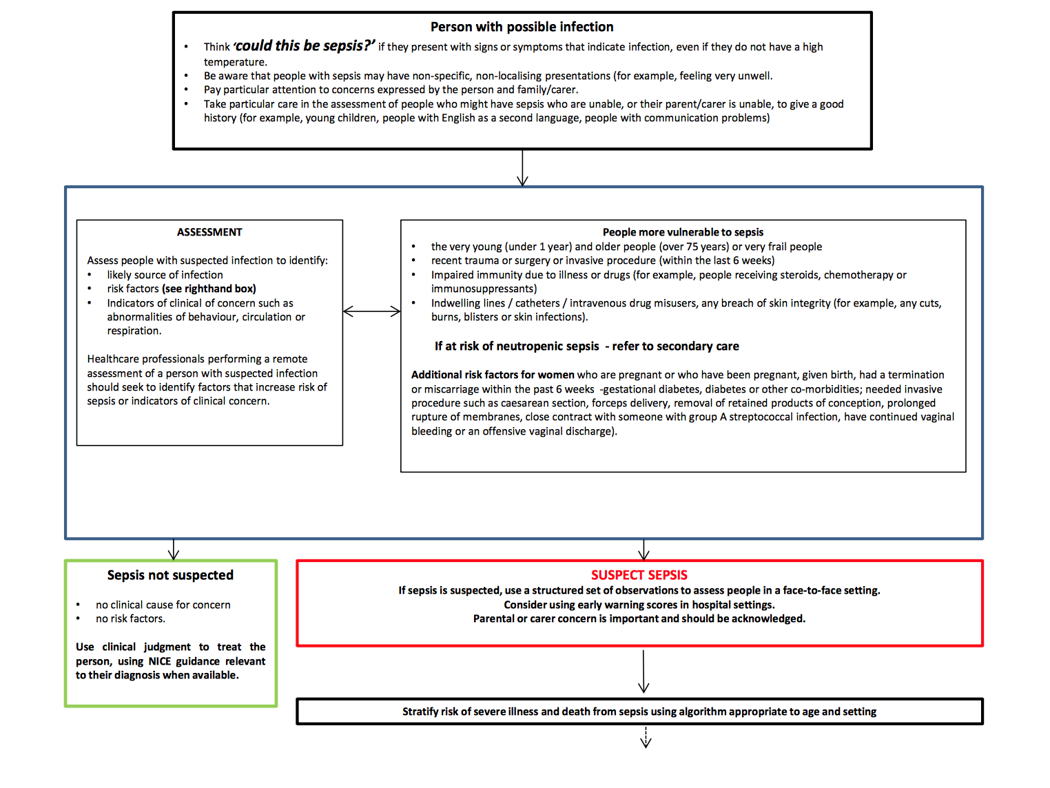 1000 ideas about Sepsis Guidelines on Pinterest  : Screen Shot 2016 07 13 at 140126 from au.pinterest.com size 1524 x 1144 png 255kB